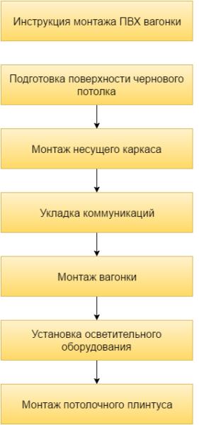 На схеме показано как установить ПВХ вагонку