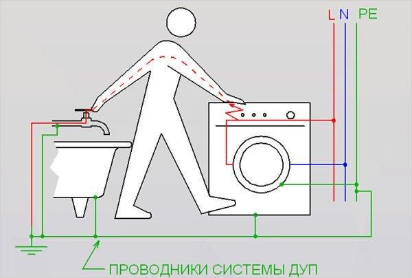 На схеме показано прохождение электрического тока через организм человека при пробое изоляции на корпус.