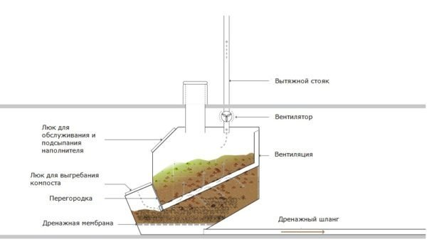 Одна из наиболее эффективных конструкций для компостирования: вид в разрезе