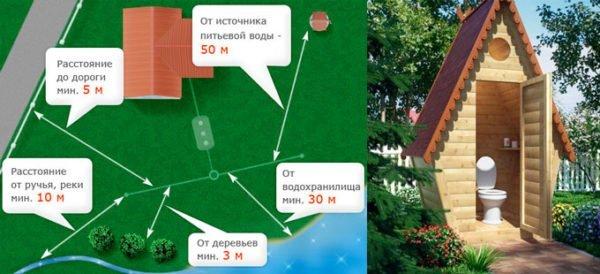 Основные рекомендации по расположению туалета показаны на рисунке