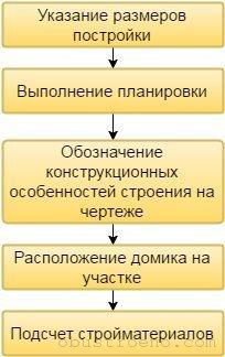 Основные задачи проектирования