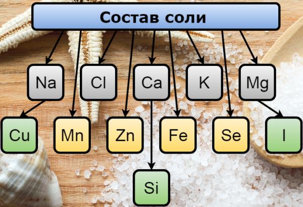 podrobnyy-sostav-soli-600x411 Соль для ванн: польза или вред, какую выбрать?