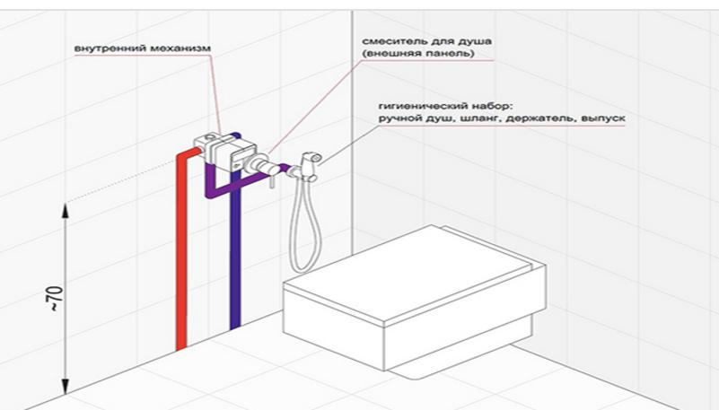Гигиенический душ установить своими руками