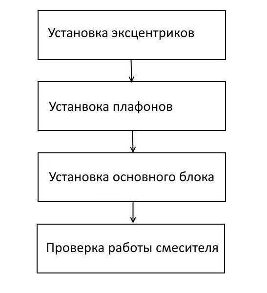 Пошаговая инструкция выполнения монтажных работ