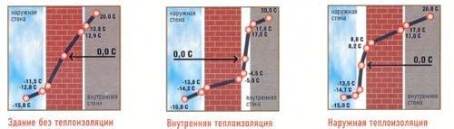 Преимущества наружной теплоизоляции