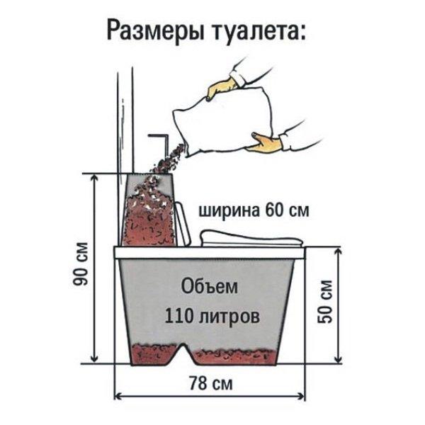 Размеры компостирующего туалета.