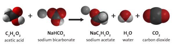 Реакция соды с уксусом с точки зрения химии.