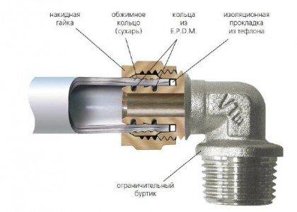Резьбовый фитинг для металлопластиковой трубы.