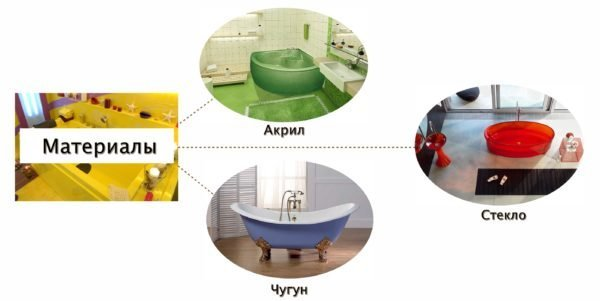 Рынок сантехники предлагает разные материалы, из которых могут изготавливаться цветные купели
