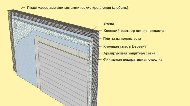 Схема крепления наружного утеплителя из пенопласта без пароизоляции