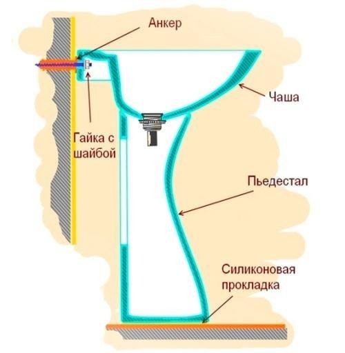 Схема крепления раковины на консоли