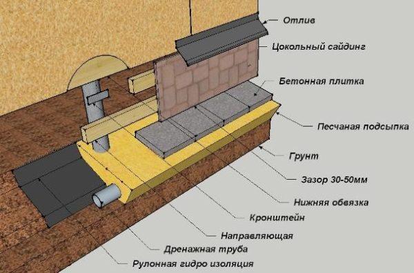 Схема обшивки каркаса