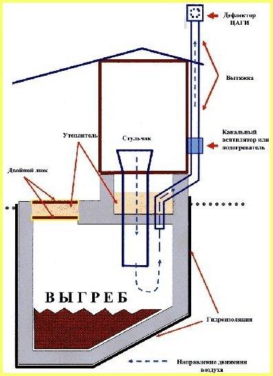 Схема обустройства выгребной ямы с вентиляцией.