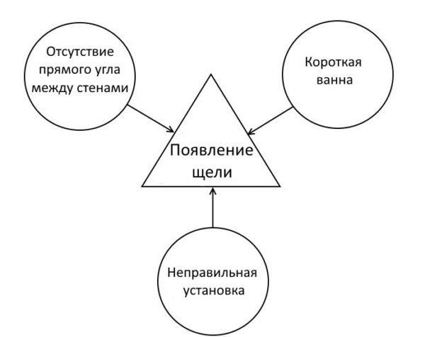 Схема основных причин возникновения зазора между ванной и стеной