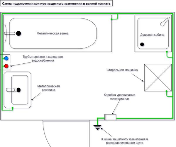 Схема подключения сантехнических приборов к контуру защитного заземления.