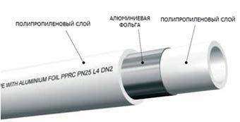 Схема полипропиленовой трубы со сплошной структурой промежуточного слоя