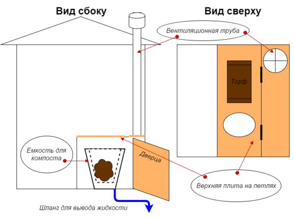 Схема простого компостного туалета.
