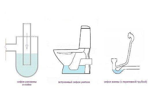 Схема работы гидрозатвора.