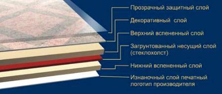 Схема расположения слоев линолеума на вспененной основе.