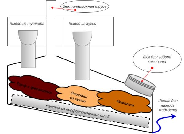 Схема стационарной компостной камеры.
