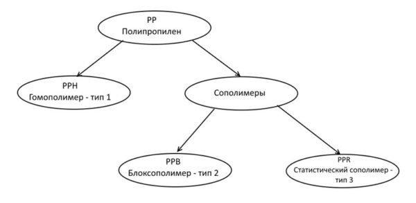 Схема строения полипропилена