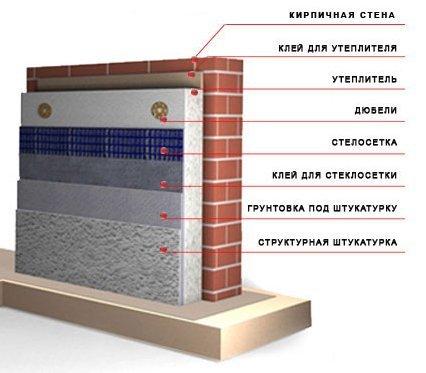 Схема утепления стены.