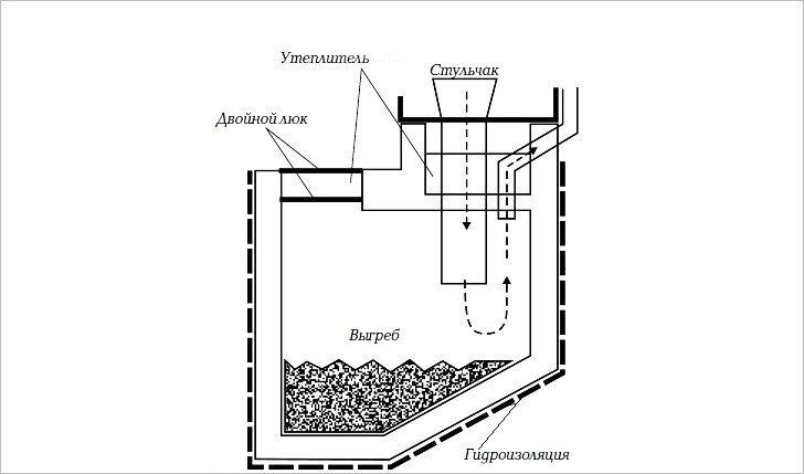 Как правильно сделать выгребную яму в своем доме