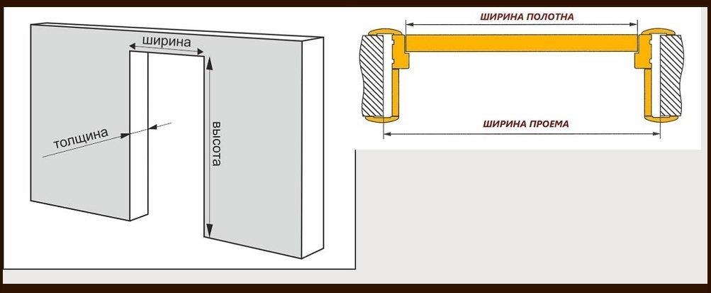 делаем стандартный про м для металлической двери
