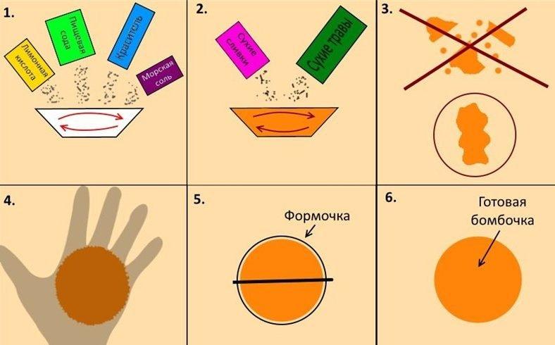shematicheskaya-instruktsiya-po-vypolneniyu-neobhodimyh-shagov-e1472171307114 Бомбочка для ванны своими руками