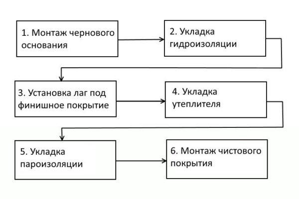 Схематическая инструкция выполняемых задач