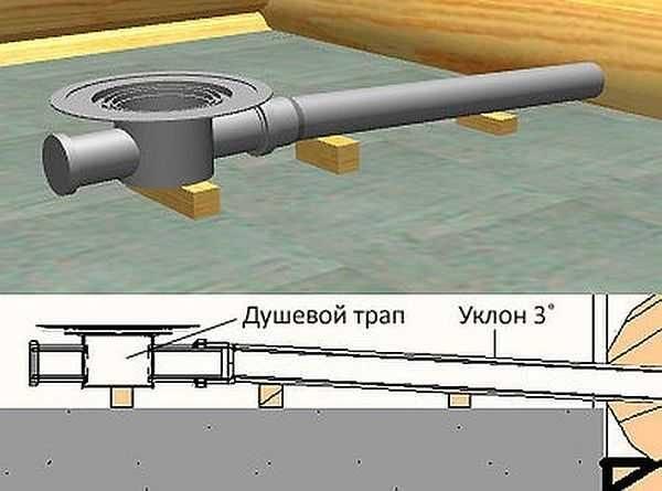 Совершенно не нужная вам картинка о том, как поставить правильно трап или сифон по отношению к точке слива в канализацию