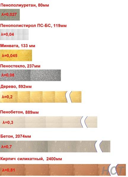 сравнение пенопласта и пеноплекса таблица