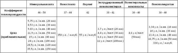 Сравнительная таблица цен на разные виды утеплителей