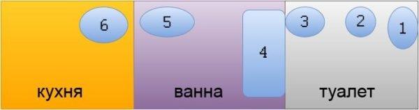 Стандартное расположение сантехнических приборов: 1 – унитаз, 2 – биде, 3 – раковина, 4 – ванна, 5 – раковина, стиральная машина, 6 – мойка и/или посудомоечная машина