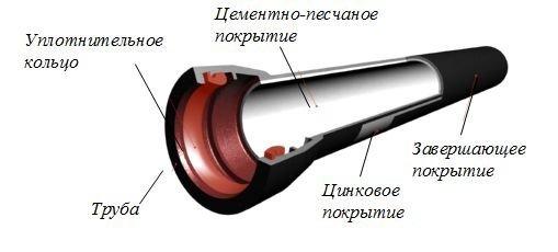 Структура канализационной трубы из ВЧШГ.