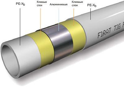 Структура металлополимерного трубопровода.