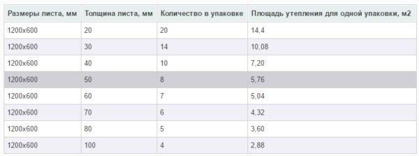 Таблица размеров для утеплителя Пеноплекс.