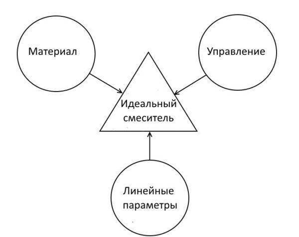 Три основных составляющих оптимального выбора