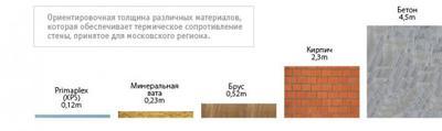 Уровень теплопроводности разных материалов в сравнении.