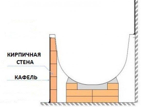 Установка стальной ванны на кирпичи с устройством кирпичного экрана