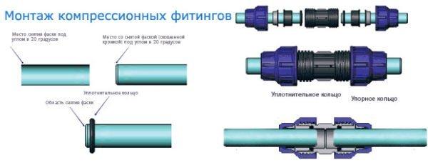 Устройство и монтаж компрессионных фитингов на полиэтиленовом водопроводе.