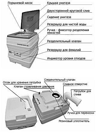 Устройство мобильного химического туалета.