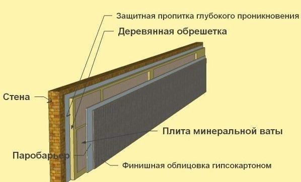Утепление стен изнутри по деревянной обрешетке