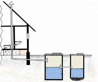Проект автономной канализации