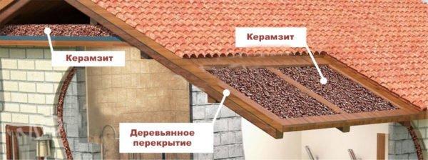 Варианты использования керамзита для утепления чердака.