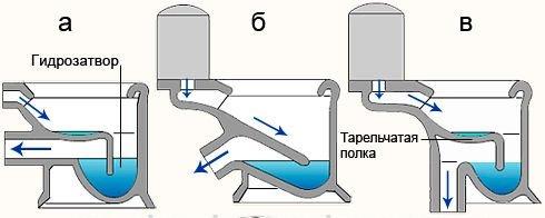 Виды сливного вывода: а) горизонтальный; б) наклонный; в) вертикальный