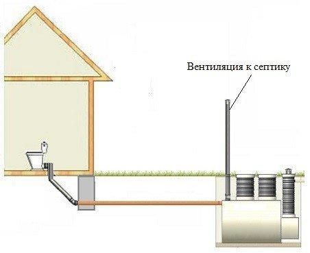 Вывод вентиляционной трубы