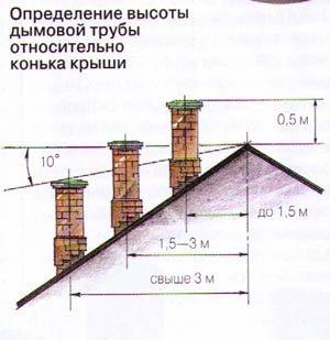 Зависимость высоты дымохода от его расположения на скатной кровле.