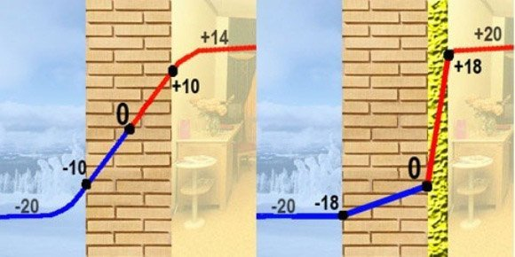 Чем выше температура в комнате, тем ближе к улице точка росы.