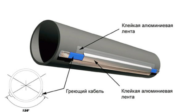 Для теплоизоляции скважины можно использовать греющий кабель
